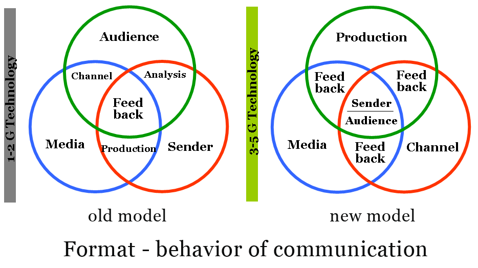 Format and behavior of communication in toady and future